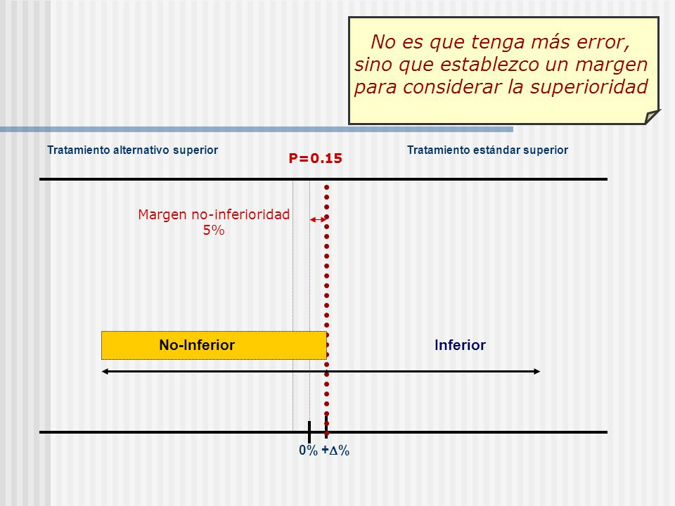 0% + % Tratamiento alternativo superiorTratamiento estándar superior InferiorNo-Inferior Margen no-inferioridad 5% P=0.15 No es que tenga más error, s