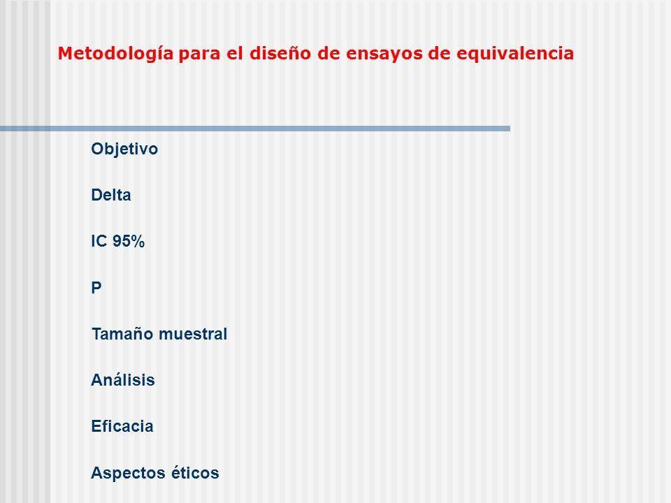 Objetivo Delta IC 95% P Tamaño muestral Análisis Eficacia Aspectos éticos Metodología para el diseño de ensayos de equivalencia