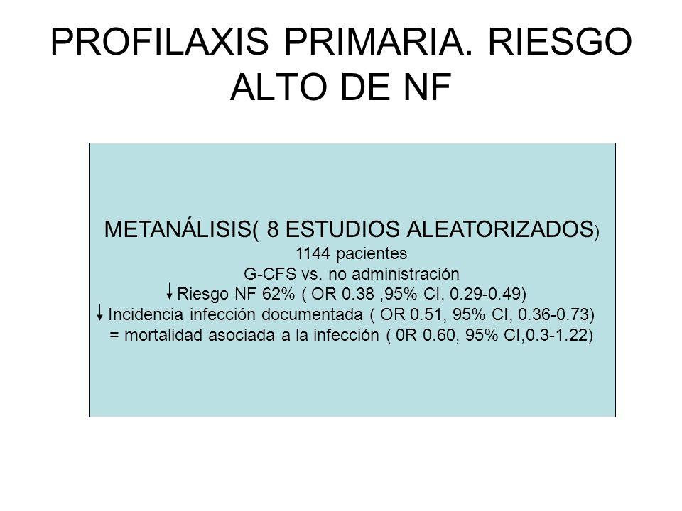 PROFILAXIS PRIMARIA. RIESGO ALTO DE NF METANÁLISIS( 8 ESTUDIOS ALEATORIZADOS ) 1144 pacientes G-CFS vs. no administración Riesgo NF 62% ( OR 0.38,95%