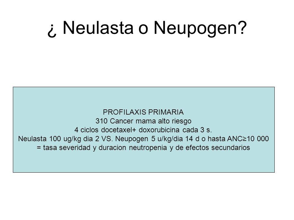 ¿ Neulasta o Neupogen? PROFILAXIS PRIMARIA 310 Cancer mama alto riesgo 4 ciclos docetaxel+ doxorubicina cada 3 s. Neulasta 100 ug/kg dia 2 VS. Neupoge