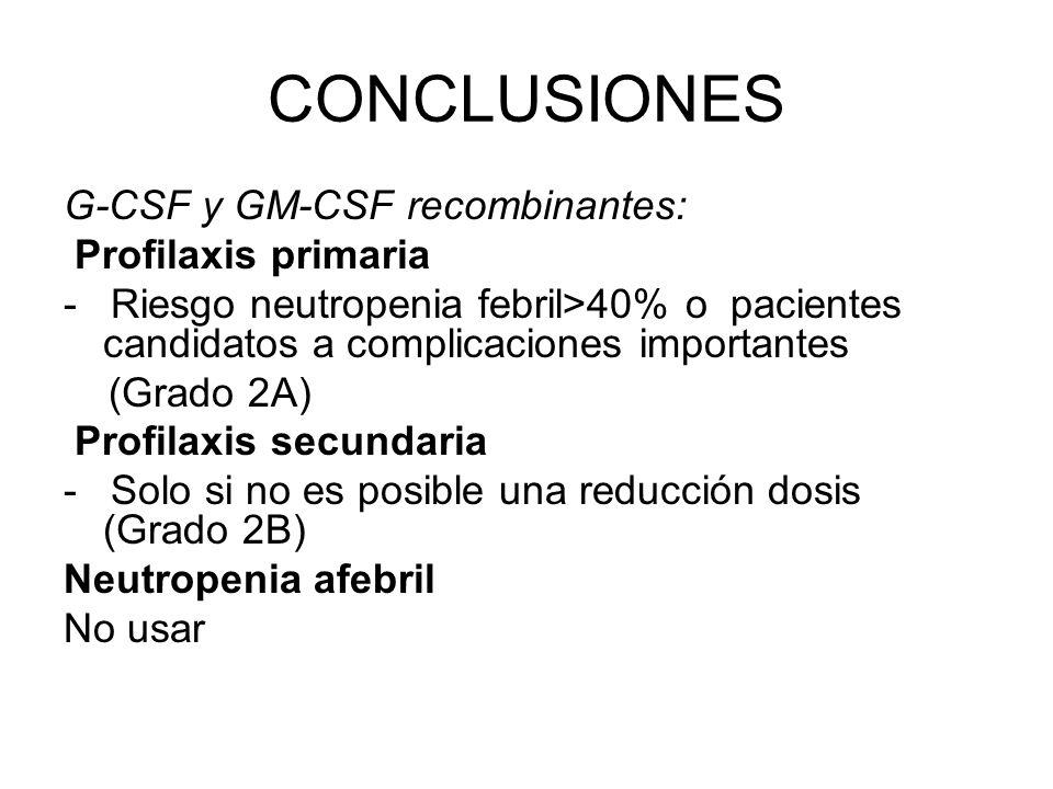 CONCLUSIONES G-CSF y GM-CSF recombinantes: Profilaxis primaria - Riesgo neutropenia febril>40% o pacientes candidatos a complicaciones importantes (Gr