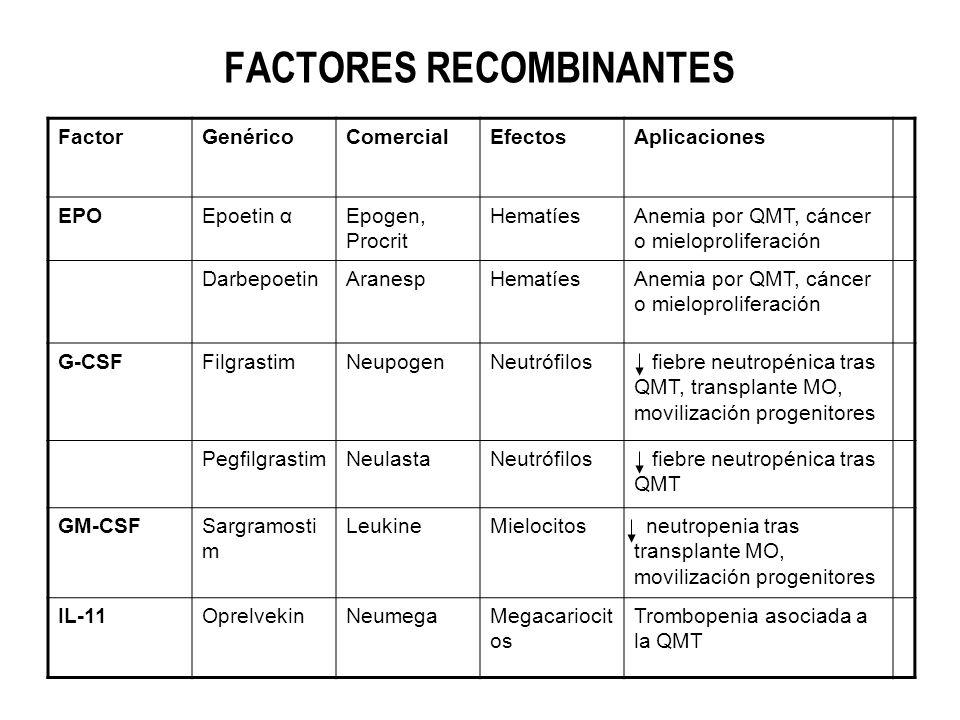 FACTORES RECOMBINANTES FactorGenéricoComercialEfectosAplicaciones EPOEpoetin αEpogen, Procrit HematíesAnemia por QMT, cáncer o mieloproliferación Darb