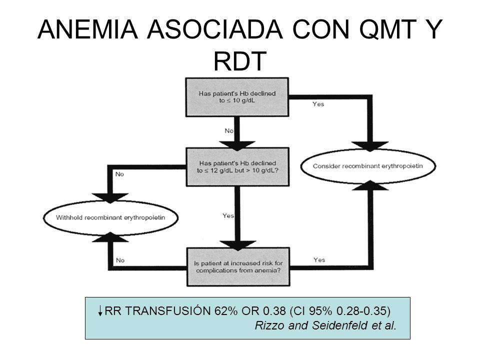 ANEMIA ASOCIADA CON QMT Y RDT RR TRANSFUSIÓN 62% OR 0.38 (CI 95% 0.28-0.35) Rizzo and Seidenfeld et al.