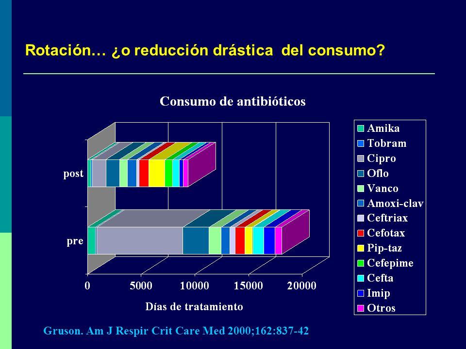 Rotación… ¿o reducción drástica del consumo? Gruson. Am J Respir Crit Care Med 2000;162:837-42