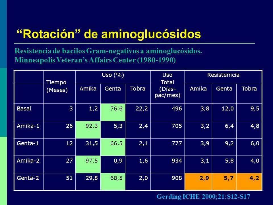 Rotación de aminoglucósidos Tiempo (Meses) Uso (%)Uso Total (Días- pac/mes) Resistemcia AmikaGentaTobraAmikaGentaTobra Basal31,276,622,24963,812,09,5