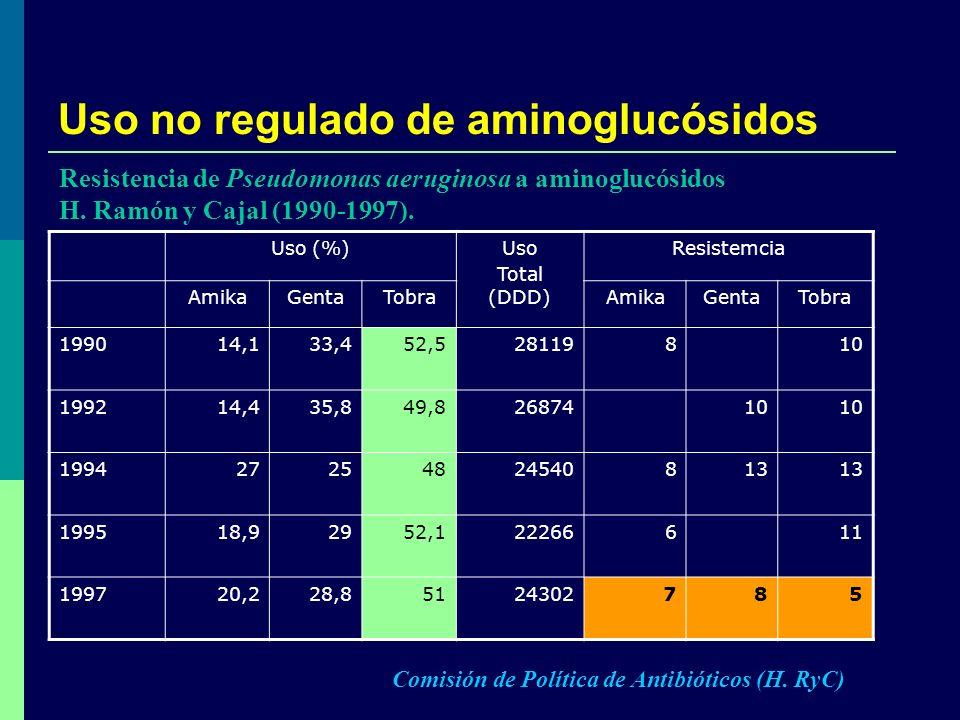 Uso no regulado de aminoglucósidos Uso (%)Uso Total (DDD) Resistemcia AmikaGentaTobraAmikaGentaTobra 199014,133,452,528119810 199214,435,849,82687410