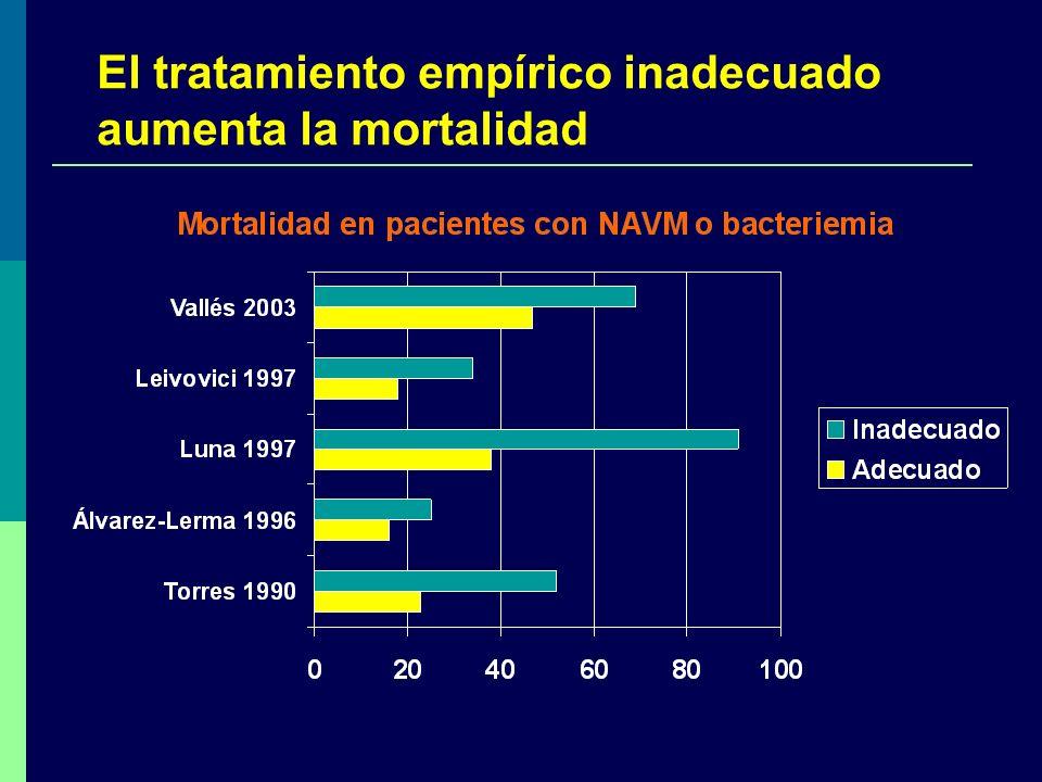 El tratamiento empírico inadecuado aumenta la mortalidad