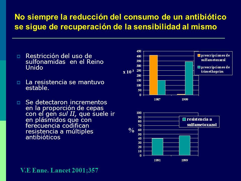 No siempre la reducción del consumo de un antibiótico se sigue de recuperación de la sensibilidad al mismo Restricción del uso de sulfonamidas en el R