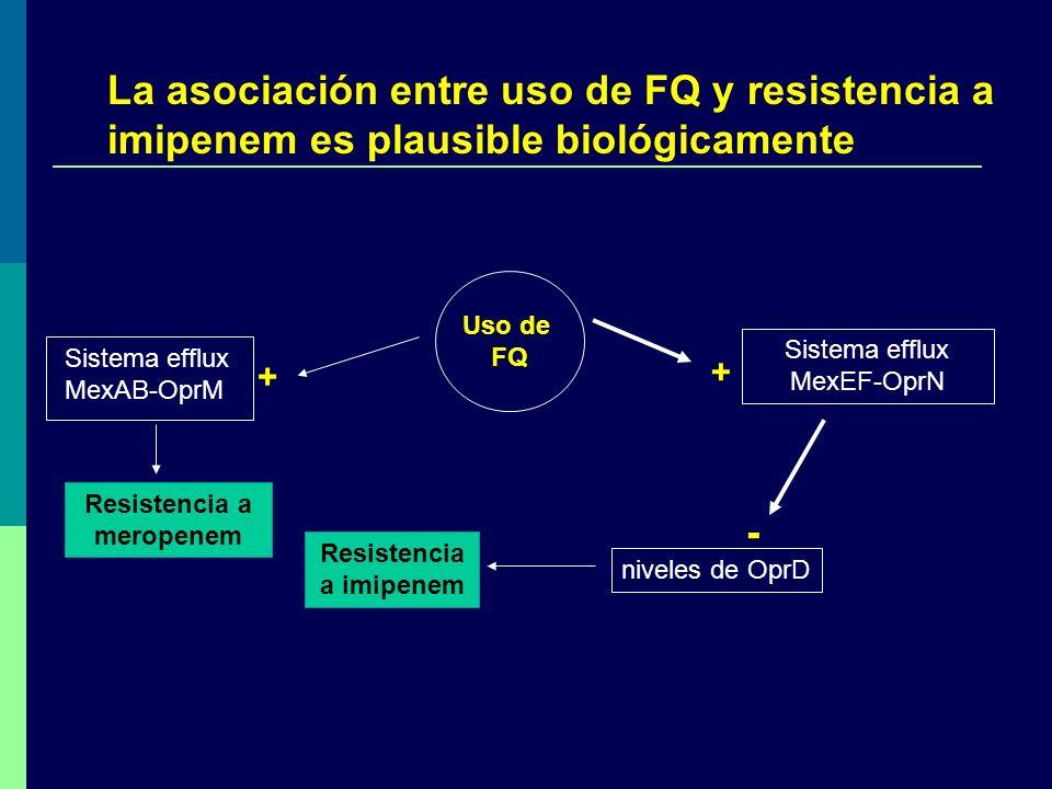 La asociación entre uso de FQ y resistencia a imipenem es plausible biológicamente Sistema efflux MexEF-OprN niveles de OprD + - Resistencia a imipene