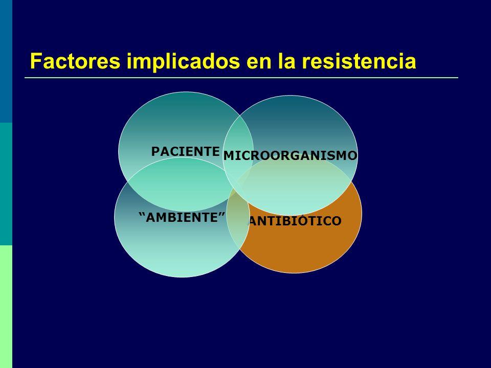Factores implicados en la resistencia PACIENTE ANTIBIÓTICO AMBIENTE MICROORGANISMO