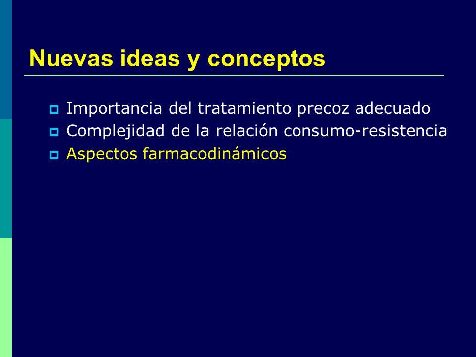 Nuevas ideas y conceptos Importancia del tratamiento precoz adecuado Complejidad de la relación consumo-resistencia Aspectos farmacodinámicos