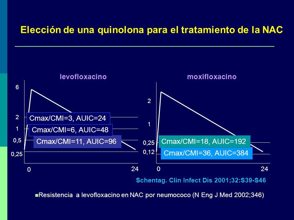0,25 0,5 1 2 6 Cmax/CMI=11, AUIC=96 Cmax/CMI=6, AUIC=48 Cmax/CMI=3, AUIC=24 0,12 0,25 1 2 Cmax/CMI=36, AUIC=384 Cmax/CMI=18, AUIC=192 Elección de una