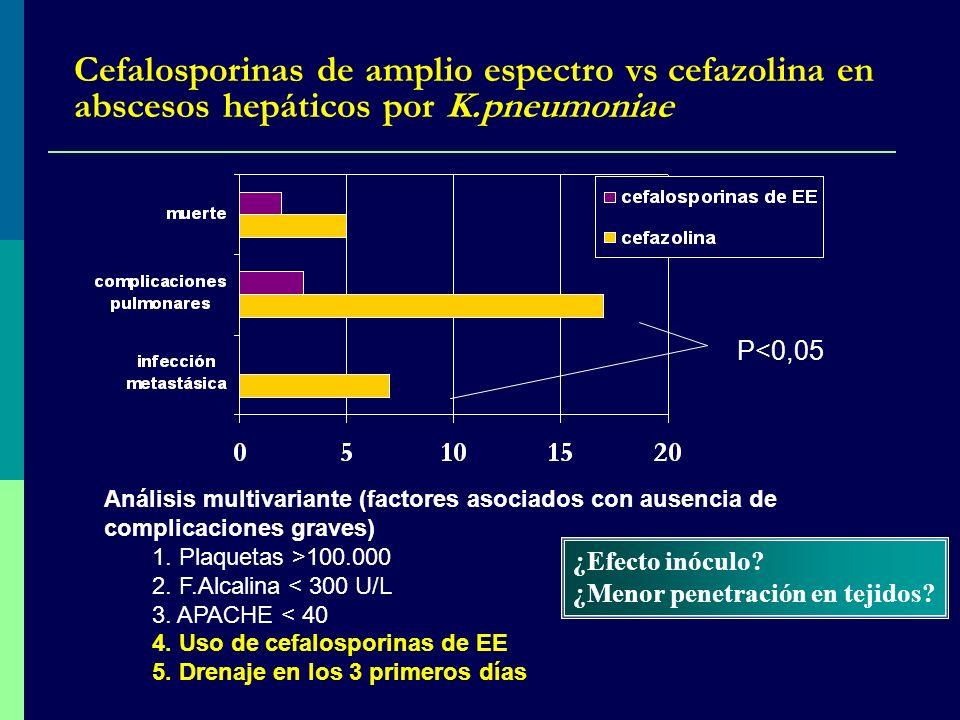 P<0,05 Análisis multivariante (factores asociados con ausencia de complicaciones graves) 1. Plaquetas >100.000 2. F.Alcalina < 300 U/L 3. APACHE < 40