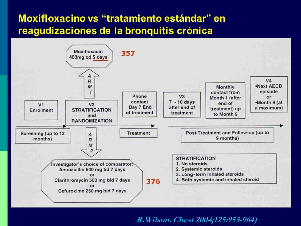 357 376 Moxifloxacino vs tratamiento estándar en reagudizaciones de la bronquitis crónica R.Wilson. Chest 2004;125:953-964)