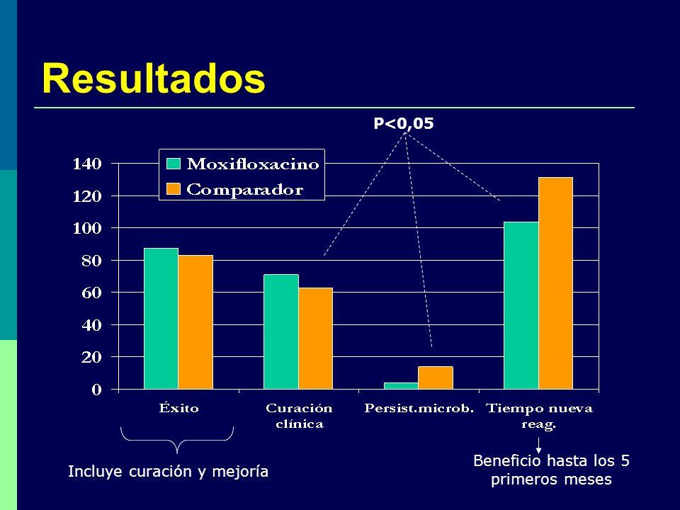 Resultados P<0,05 Incluye curación y mejoría Beneficio hasta los 5 primeros meses