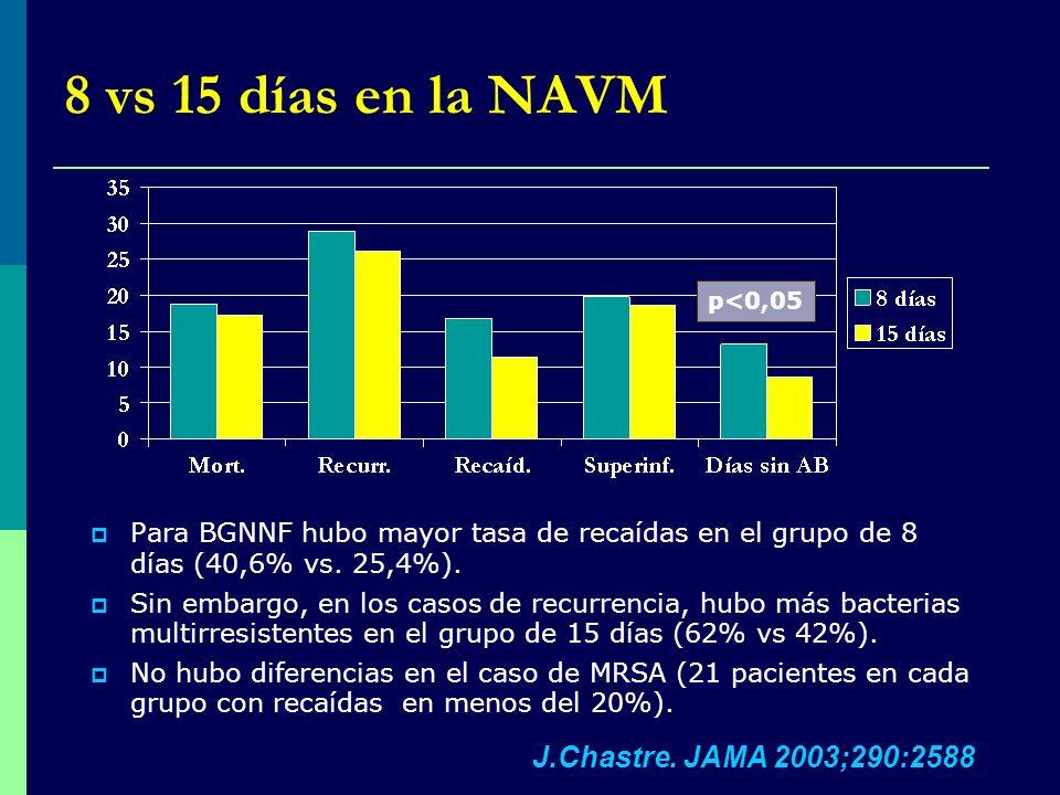 8 vs 15 días en la NAVM Para BGNNF hubo mayor tasa de recaídas en el grupo de 8 días (40,6% vs. 25,4%). Sin embargo, en los casos de recurrencia, hubo