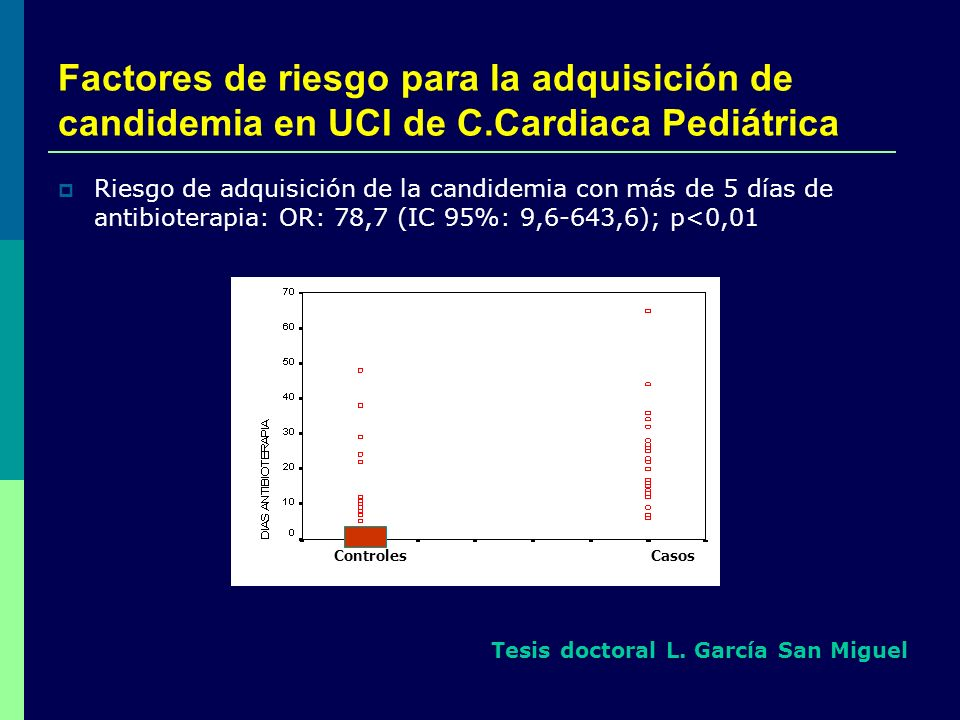 Factores de riesgo para la adquisición de candidemia en UCI de C.Cardiaca Pediátrica Controles Casos Riesgo de adquisición de la candidemia con más de
