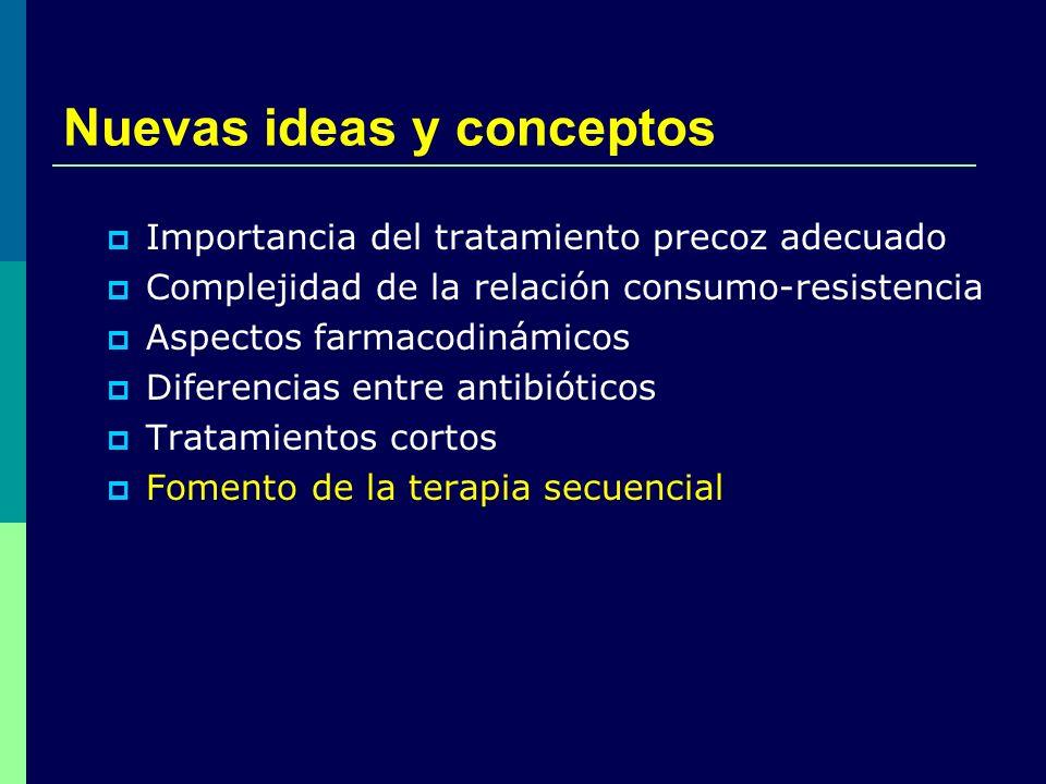 Nuevas ideas y conceptos Importancia del tratamiento precoz adecuado Complejidad de la relación consumo-resistencia Aspectos farmacodinámicos Diferenc