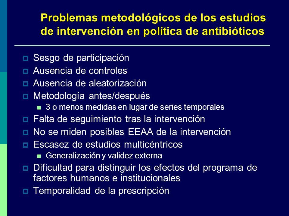 Sesgo de participación Ausencia de controles Ausencia de aleatorización Metodología antes/después 3 o menos medidas en lugar de series temporales Falt