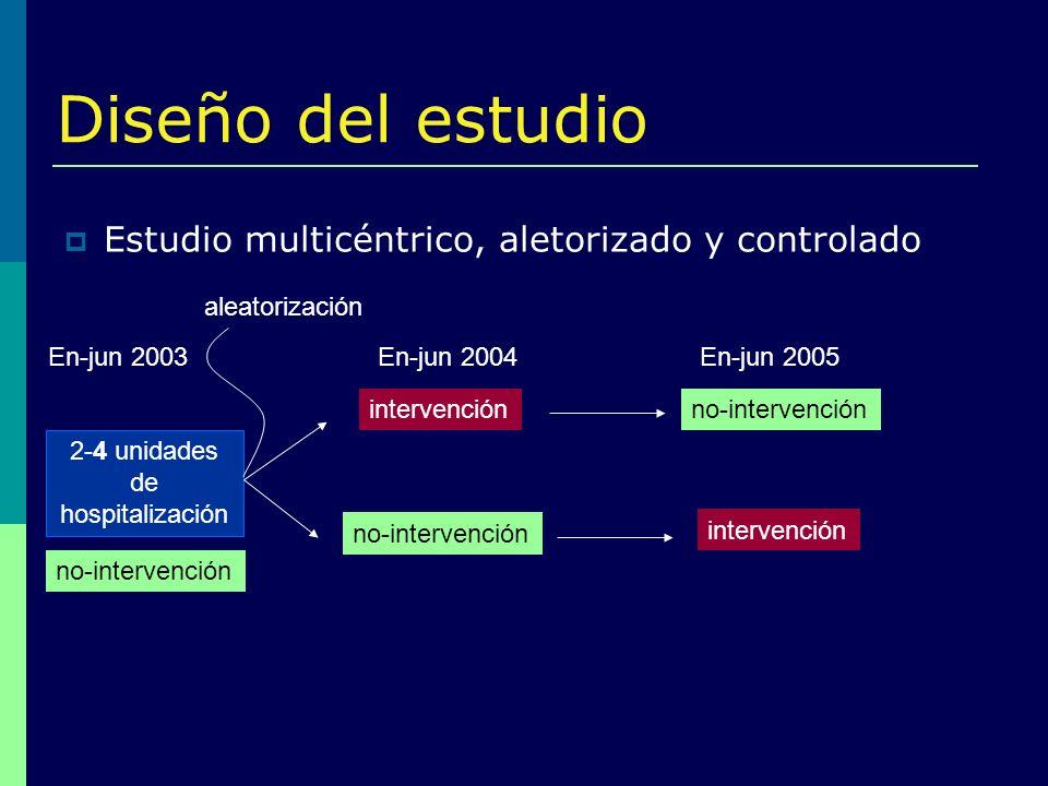 Diseño del estudio Estudio multicéntrico, aletorizado y controlado 2-4 unidades de hospitalización En-jun 2004En-jun 2005 intervención no-intervención
