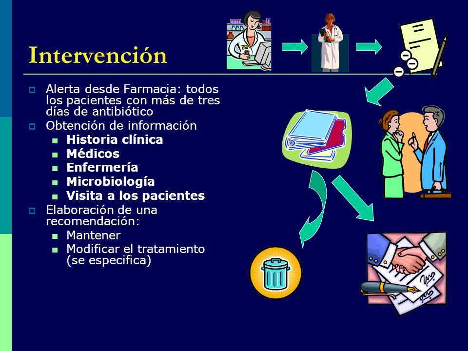 Intervención Alerta desde Farmacia: todos los pacientes con más de tres días de antibiótico Obtención de información Historia clínica Médicos Enfermer