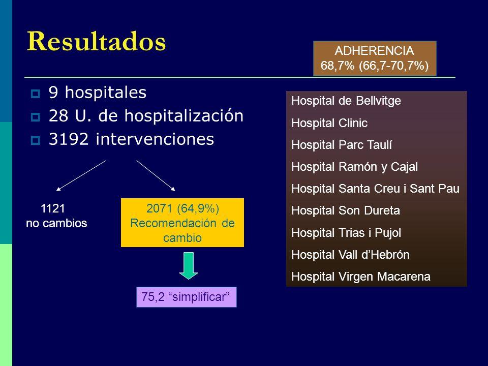 Resultados 9 hospitales 28 U. de hospitalización 3192 intervenciones Hospital de Bellvitge Hospital Clinic Hospital Parc Taulí Hospital Ramón y Cajal