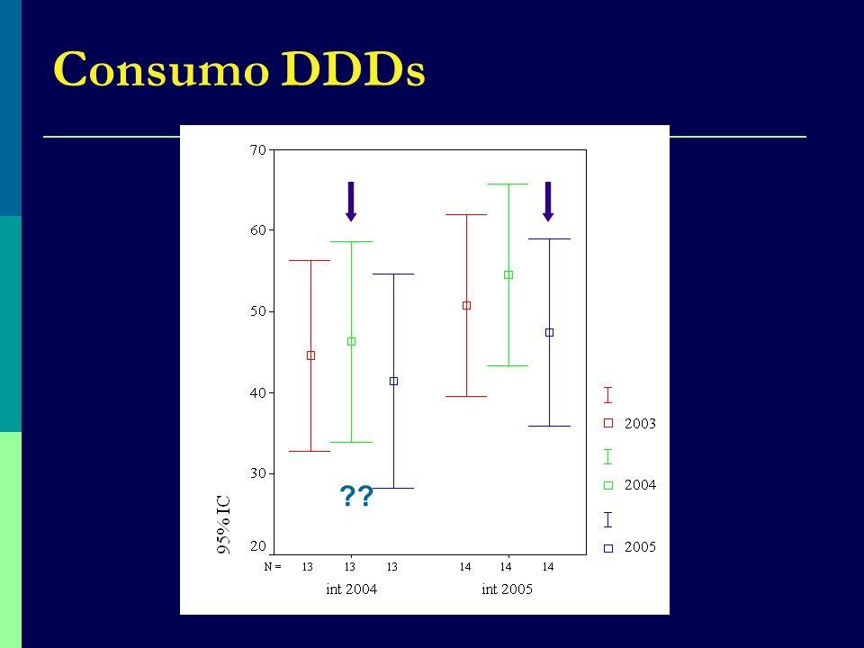 Consumo DDDs ??