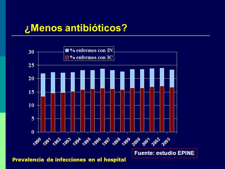 ¿Menos antibióticos? Fuente: estudio EPINE Prevalencia de infecciones en el hospital