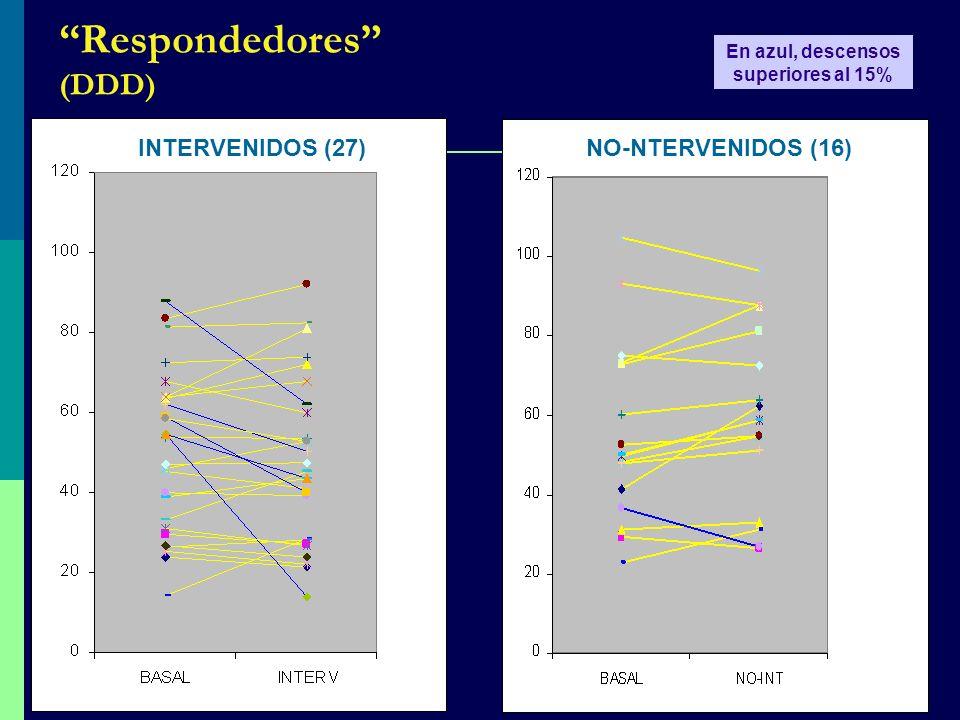 Respondedores (DDD) INTERVENIDOS (27)NO-NTERVENIDOS (16) En azul, descensos superiores al 15%