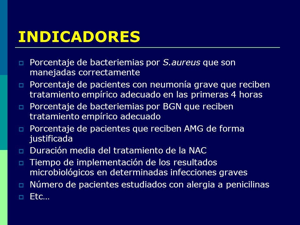 INDICADORES Porcentaje de bacteriemias por S.aureus que son manejadas correctamente Porcentaje de pacientes con neumonía grave que reciben tratamiento