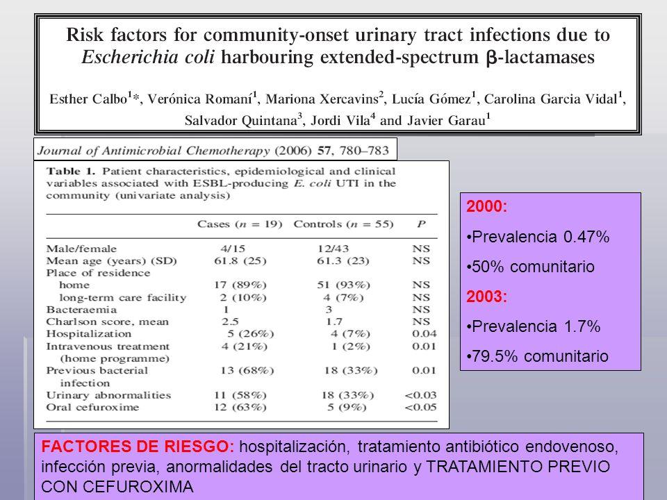 2001-2002 124 Ecoli BLEE 49 comunitarios 76% ITU 22% bateriuria asint 2% colangitis 1,4% 15.1% Factores de riesgo: DM ITU recurrente quinolonas hospitalización previa edad avanzada