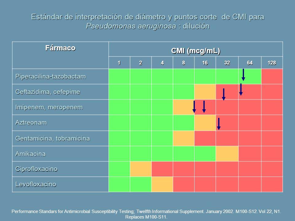 Estándar de interpretación de diámetro y puntos corte de CMI para Pseudomonas aeruginosa : dilución Performance Standars for Antimicrobial Susceptibil