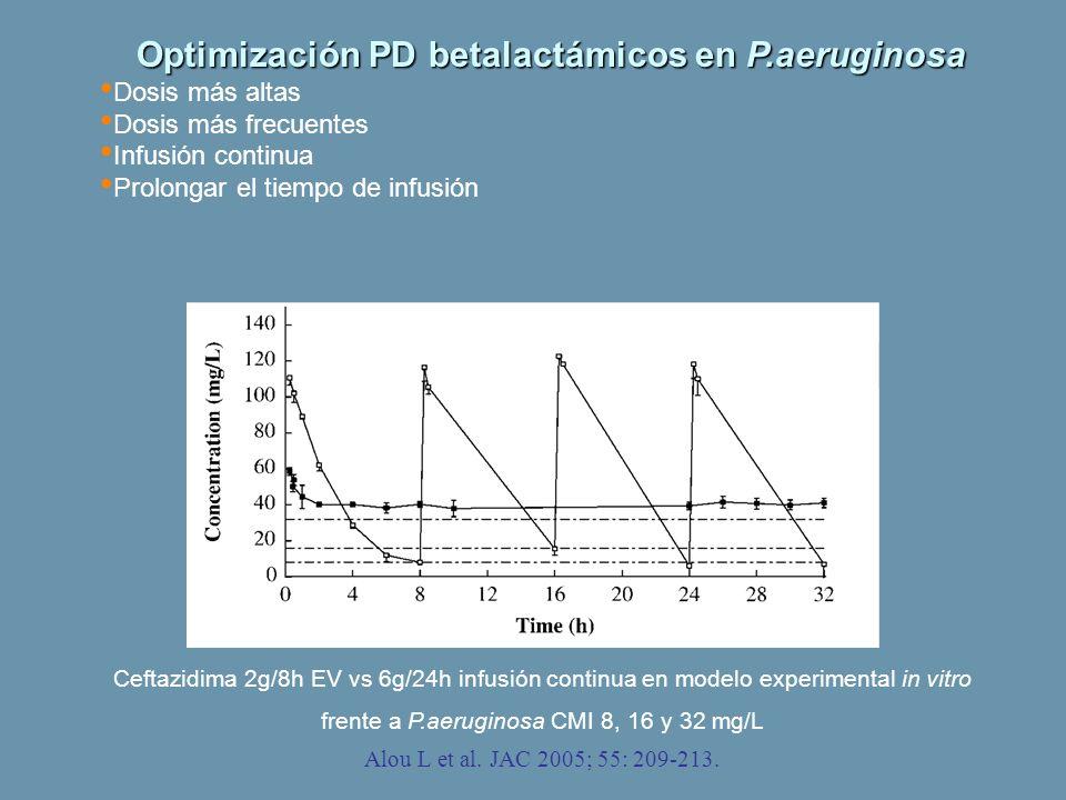 Alou L et al. JAC 2005; 55: 209-213. Ceftazidima 2g/8h EV vs 6g/24h infusión continua en modelo experimental in vitro frente a P.aeruginosa CMI 8, 16
