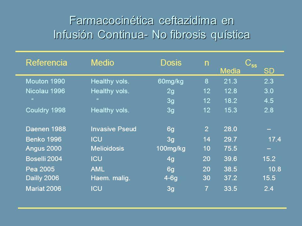 Farmacocinética ceftazidima en Infusión Continua- No fibrosis quística ReferenciaMedioDosisnC ss MediaSD Mouton 1990Healthy vols.60mg/kg821.32.3 Nicol