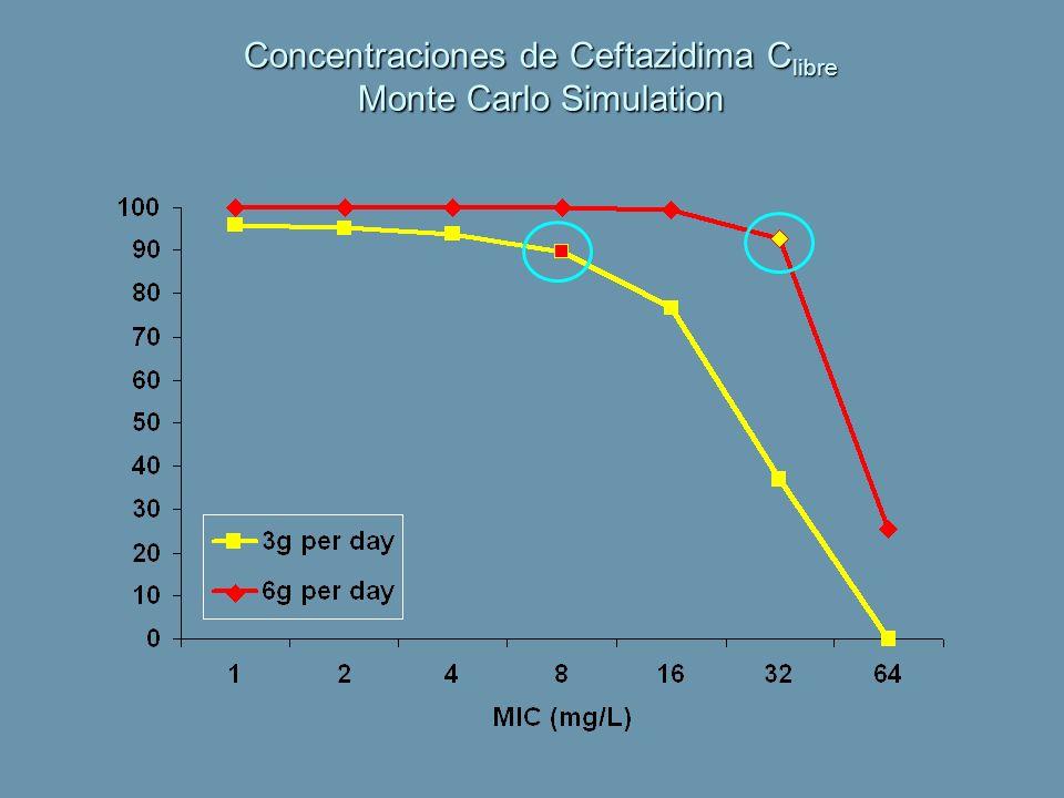 Concentraciones de Ceftazidima C libre Monte Carlo Simulation
