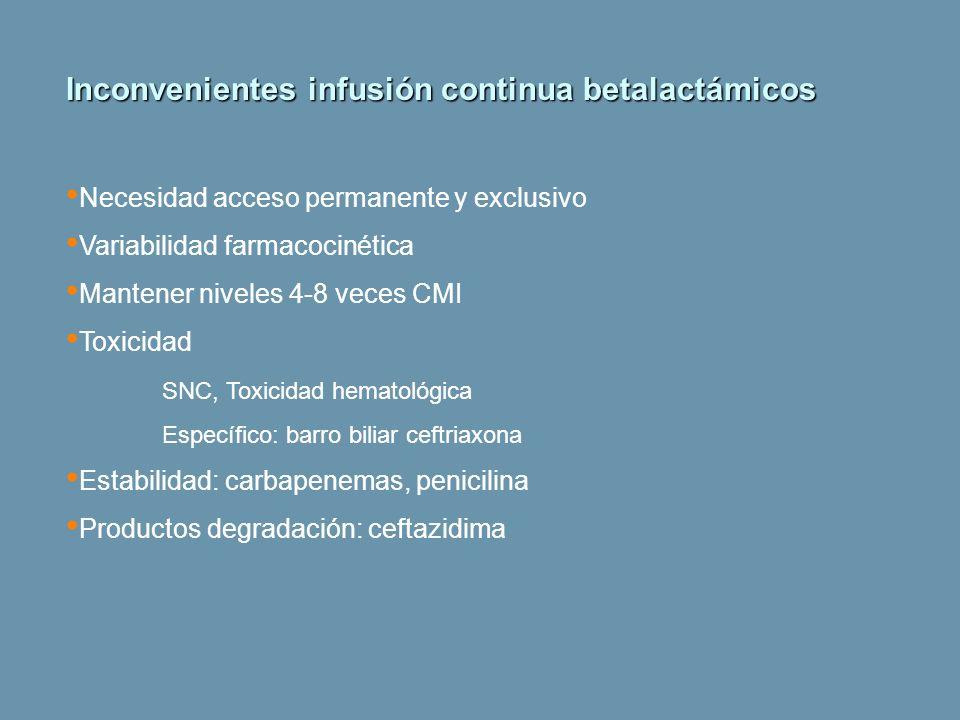 Inconvenientes infusión continua betalactámicos Necesidad acceso permanente y exclusivo Variabilidad farmacocinética Mantener niveles 4-8 veces CMI To