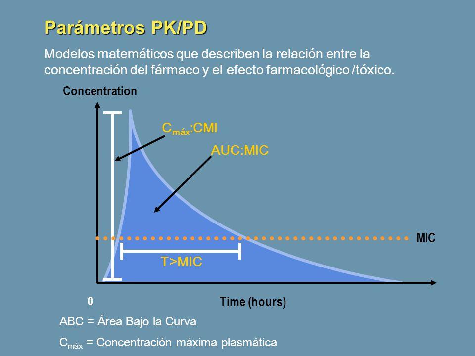 0 AUC:MIC T>MIC C máx :CMI Concentration Time (hours) MIC ABC = Área Bajo la Curva C máx = Concentración máxima plasmática Parámetros PK/PD Modelos ma