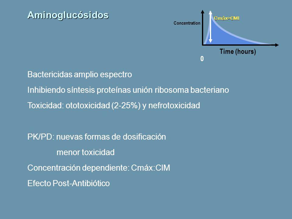 Aminoglucósidos Bactericidas amplio espectro Inhibiendo síntesis proteínas unión ribosoma bacteriano Toxicidad: ototoxicidad (2-25%) y nefrotoxicidad