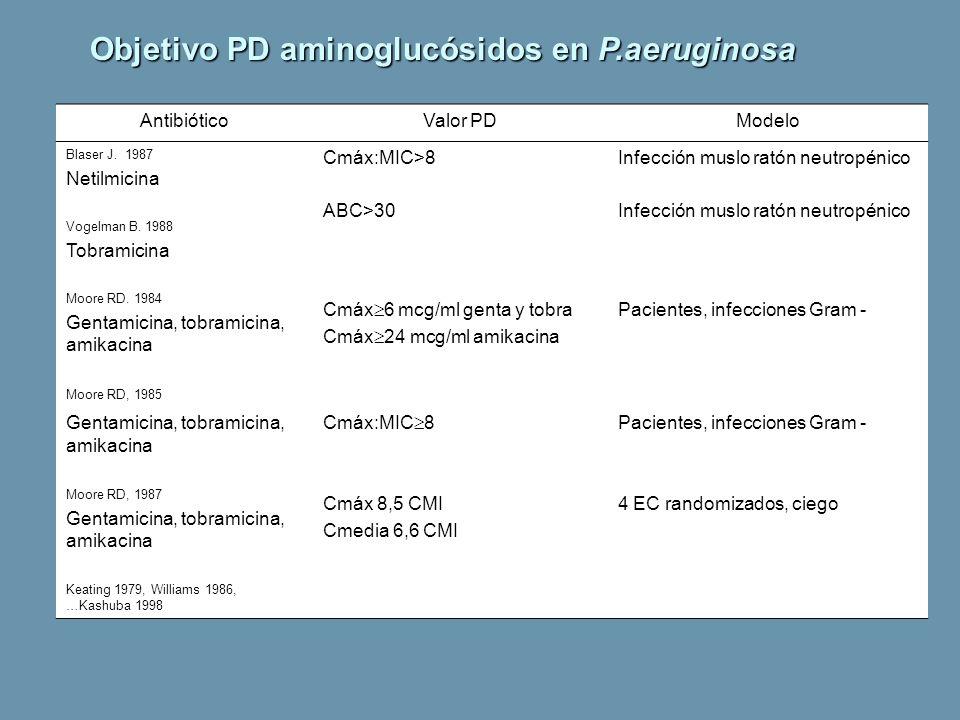 Objetivo PD aminoglucósidos en P.aeruginosa AntibióticoValor PDModelo Blaser J. 1987 Netilmicina Cmáx:MIC>8Infección muslo ratón neutropénico Vogelman