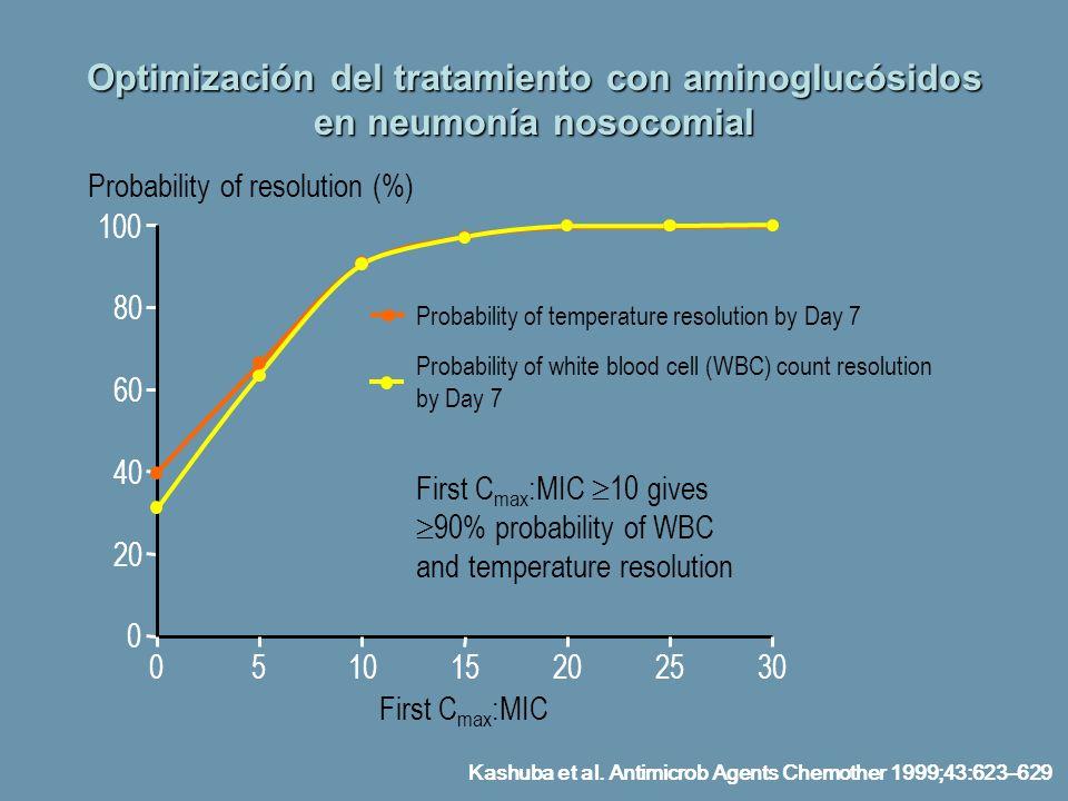 Optimización del tratamiento con aminoglucósidos en neumonía nosocomial Probability of resolution (%) First C max :MIC 10 gives 90% probability of WBC