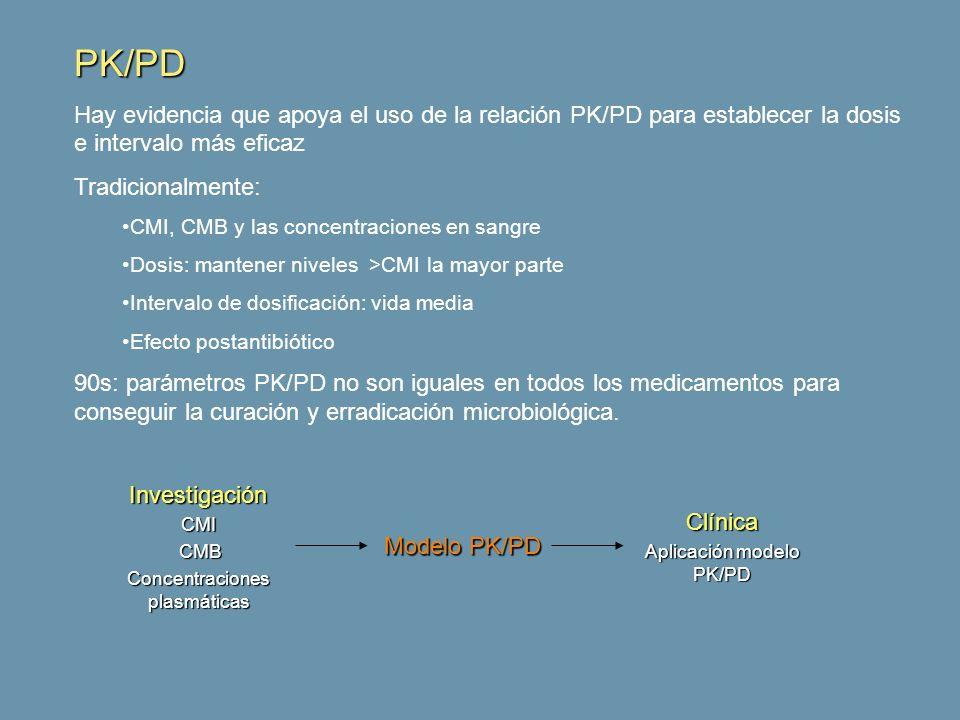 PK/PD Hay evidencia que apoya el uso de la relación PK/PD para establecer la dosis e intervalo más eficaz Tradicionalmente: CMI, CMB y las concentraci