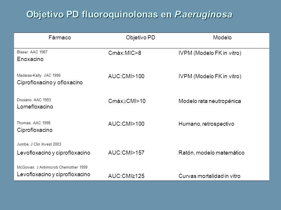 Objetivo PD fluoroquinolonas en P.aeruginosa FármacoObjetivo PDModelo Blaser. AAC 1987 Enoxacino Cmáx:MIC>8IVPM (Modelo FK in vitro) Madaras-Kelly. JA