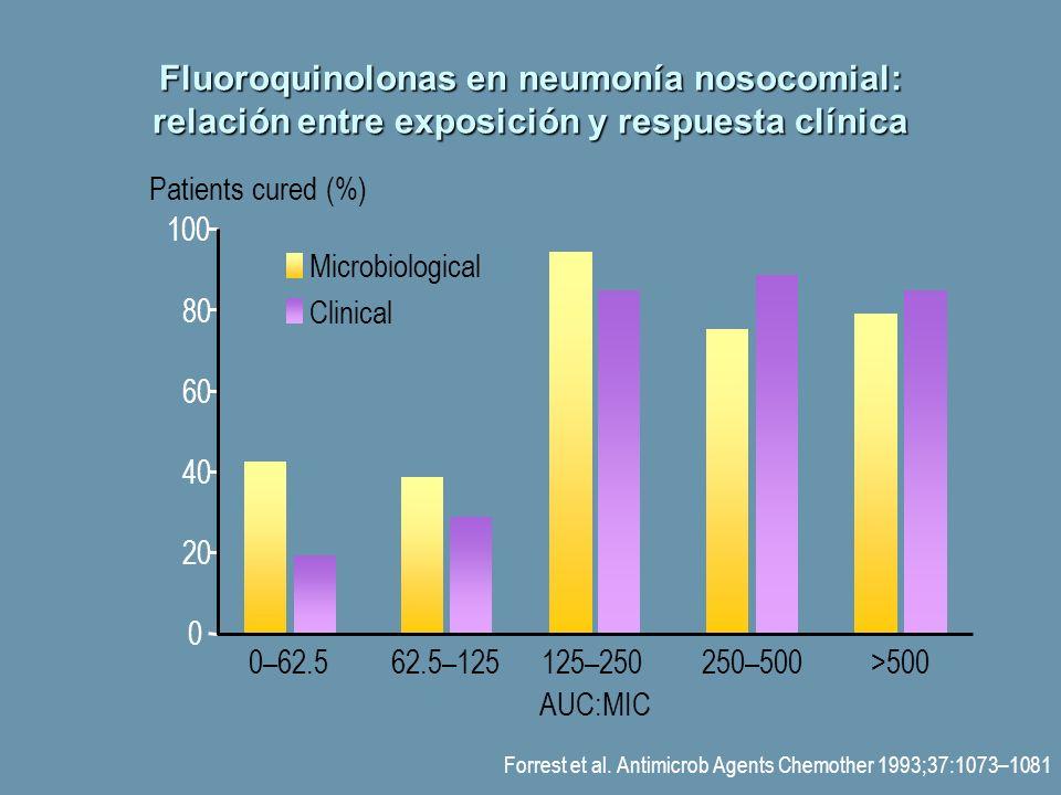 Forrest et al. Antimicrob Agents Chemother 1993;37:1073–1081 Patients cured (%) 0 20 40 60 80 100 0–62.562.5–125125–250250–500>500 AUC:MIC Clinical Mi