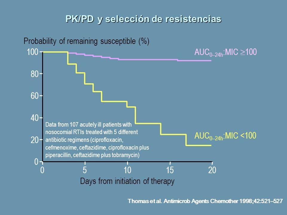 PK/PD y selección de resistencias Thomas et al. Antimicrob Agents Chemother 1998;42:521–527 AUC 0–24h :MIC 100 AUC 0–24h :MIC <100 Days from initiatio