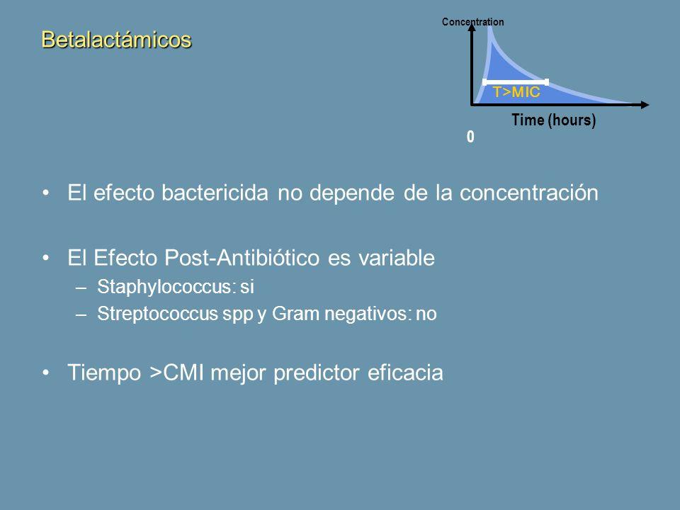 Betalactámicos El efecto bactericida no depende de la concentración El Efecto Post-Antibiótico es variable –Staphylococcus: si –Streptococcus spp y Gr
