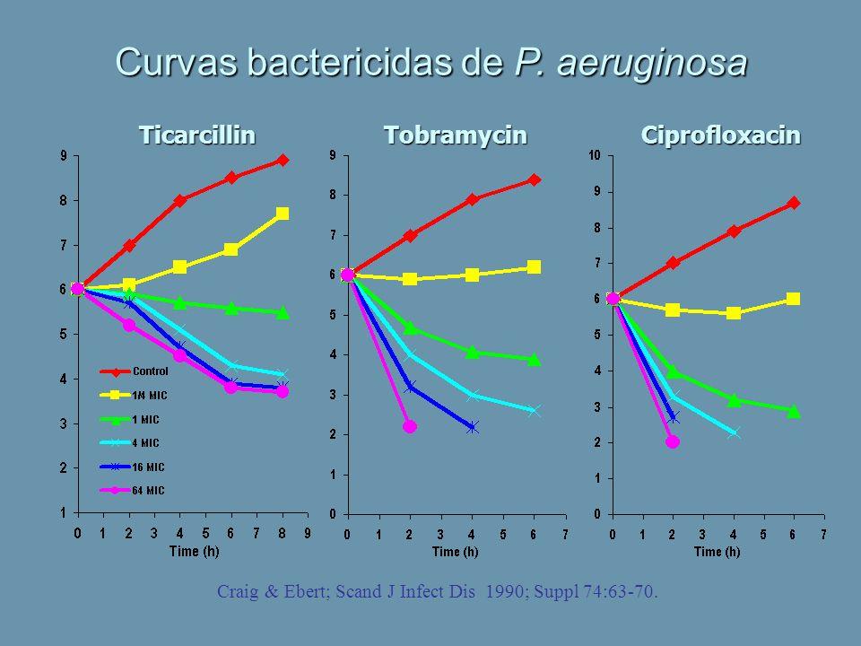 Curvas bactericidas de P. aeruginosa Craig & Ebert; Scand J Infect Dis 1990; Suppl 74:63-70. TicarcillinTobramycinCiprofloxacin