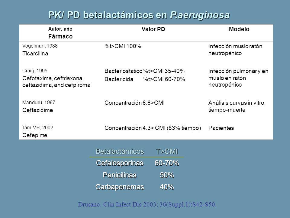 PK/ PD betalactámicos en P.aeruginosa Autor, año Fármaco Valor PDModelo Vogelman, 1988 Ticarcilina %t>CMI 100%Infección muslo ratón neutropénico Craig