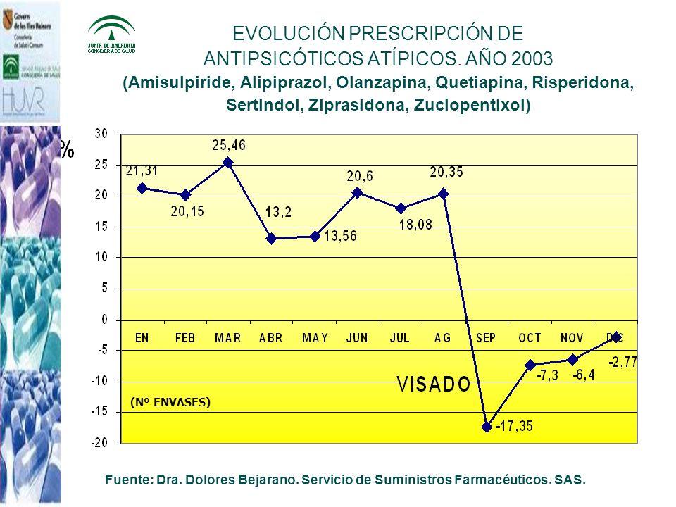 EVOLUCIÓN PRESCRIPCIÓN DE ANTIPSICÓTICOS ATÍPICOS. AÑO 2003 (Amisulpiride, Alipiprazol, Olanzapina, Quetiapina, Risperidona, Sertindol, Ziprasidona, Z