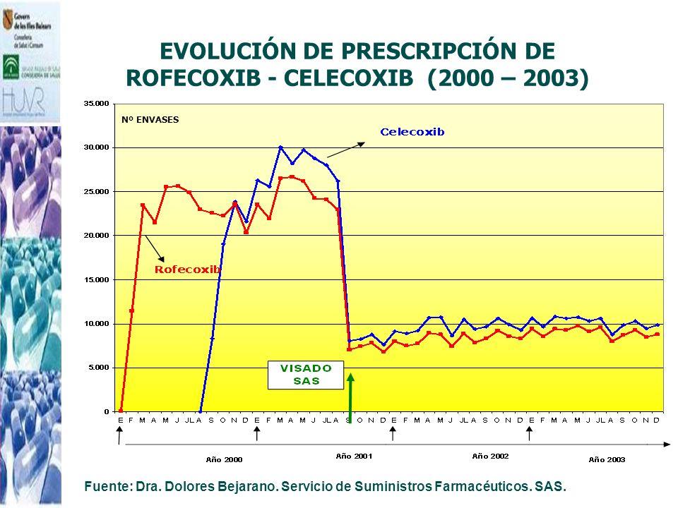 EVOLUCIÓN DE PRESCRIPCIÓN DE ROFECOXIB - CELECOXIB (2000 – 2003) Nº ENVASES Fuente: Dra. Dolores Bejarano. Servicio de Suministros Farmacéuticos. SAS.