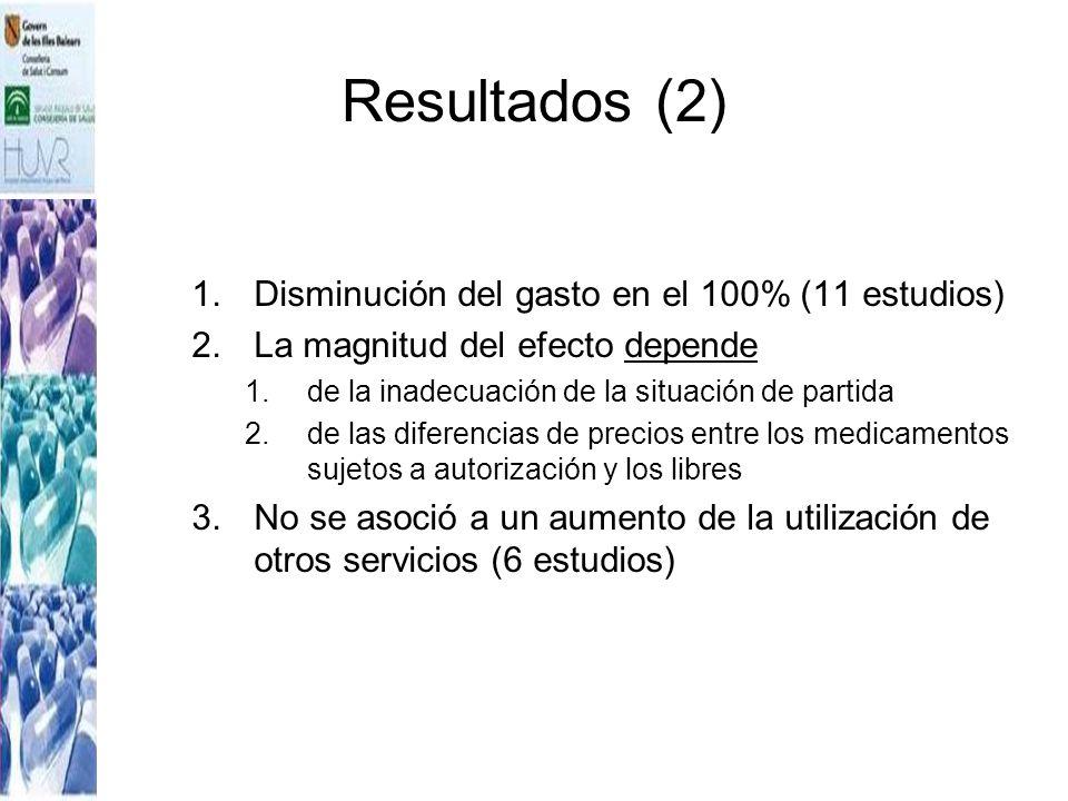 Resultados (2) 1.Disminución del gasto en el 100% (11 estudios) 2.La magnitud del efecto depende 1.de la inadecuación de la situación de partida 2.de
